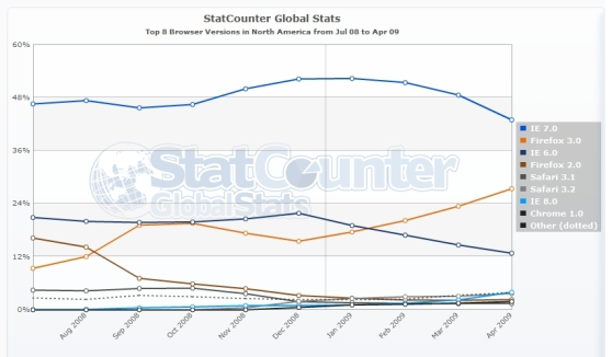 Browser Stats April 2009