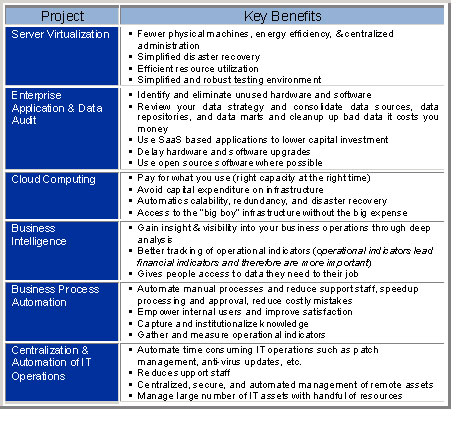 Figure-2-Key-Benefits