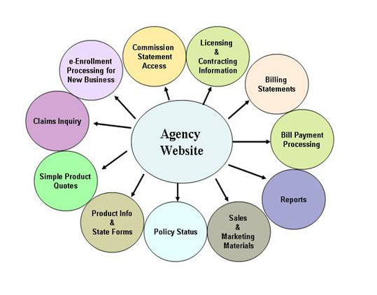 agency-rebrand-wheel
