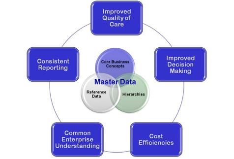 Tackling The Tough One Master Data Management For The