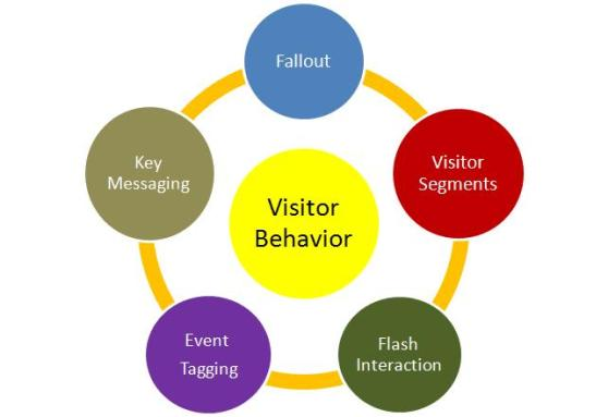 Measuring visitor behavior