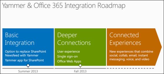 Sharepoint edgewater blog - Yammer office 365 integration ...