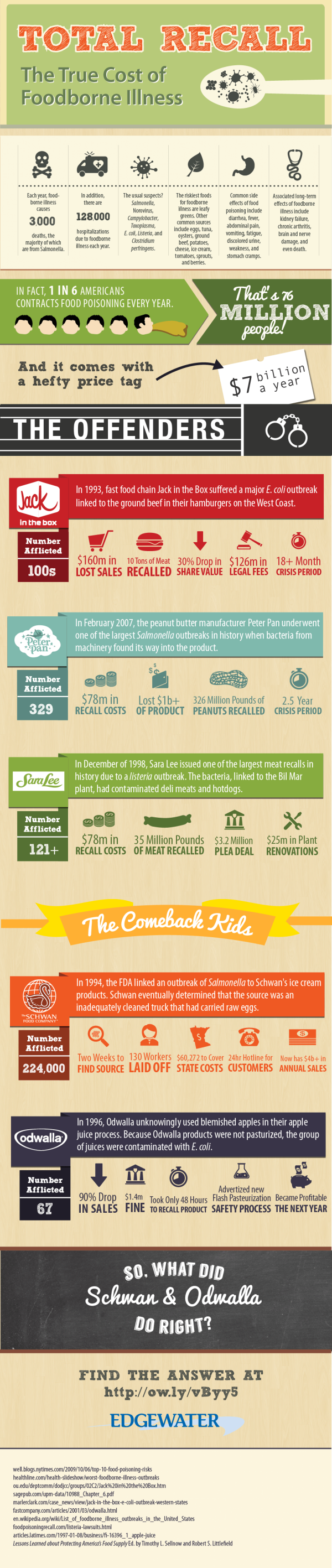 Total Recall: The True Cost of Foodborne Illness infographic for disaster recovery and product recalls